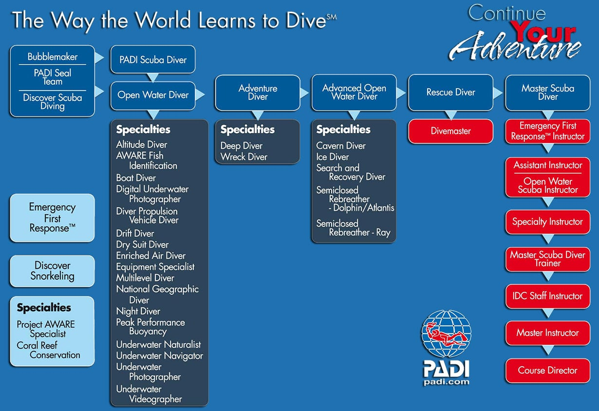 padi speciality diving-courses